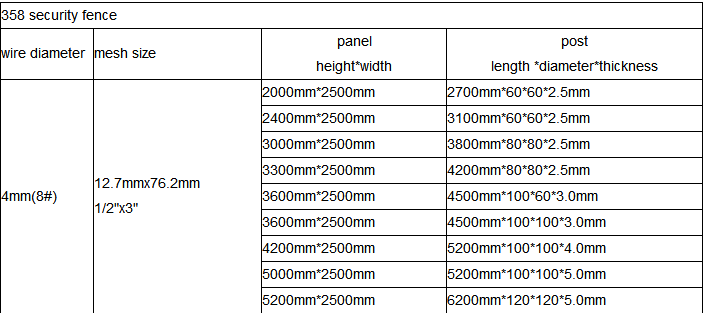 Specification of anti climb wire mesh: